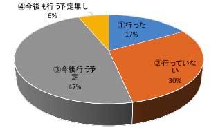 物流実態把握調査 「運賃・料金区分の実施」は17%