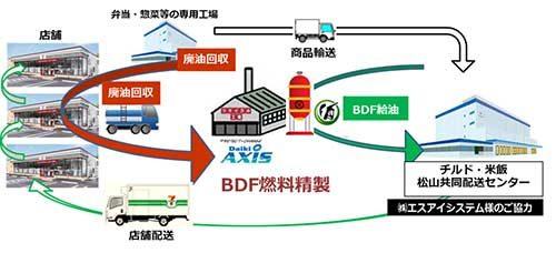 セブンイレブン 配送車両の燃料にBDF使用
