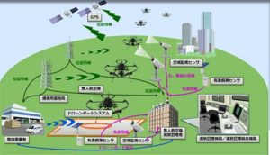 ドローン専用の運行管理システムで安全な飛行を可能に、開発任されたNEDO