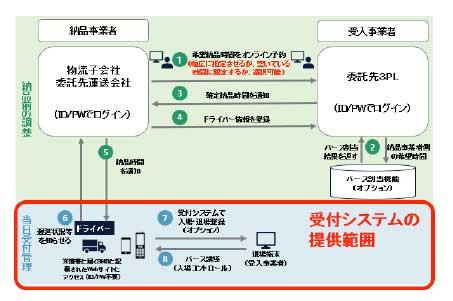 Hacobu トラック受付システムのサービス提供開始