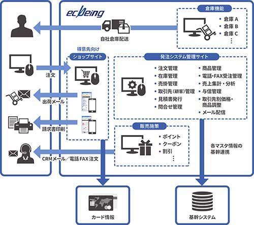 ecbeing ECサポート、物流効率化を支援
