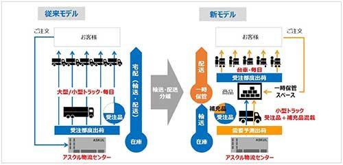 アスクル 東京ミッドタウンで新たな小口配送の実験開始