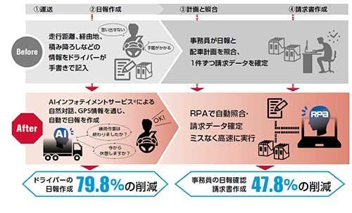 富士運輸、ドコマップジャパン、NTTドコモ AIとRPAを活用した実証実験スタート