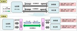 九運局 「フェリー航路利用」などモーダルシフト2件認定