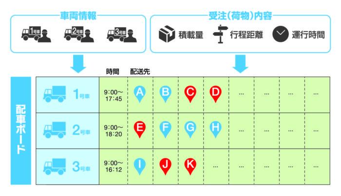 聖亘トランスネットワーク 「ST―NAVI」に新機能、効率的な配送支援