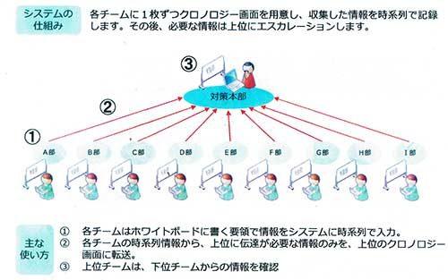 業界初のBCP対策「災害時情報共有システム」 東ト協連が導入促進