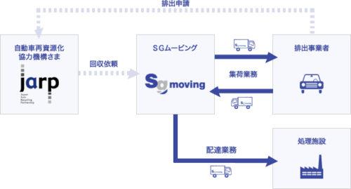 SGムービング LiBの収集運搬を受託、10月1日から運用開始