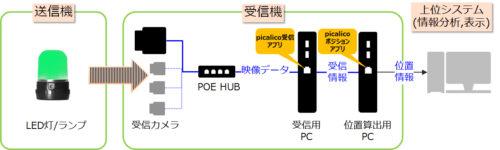 カシオ計算機 移動機器の情報収集「ピカリコ」発売
