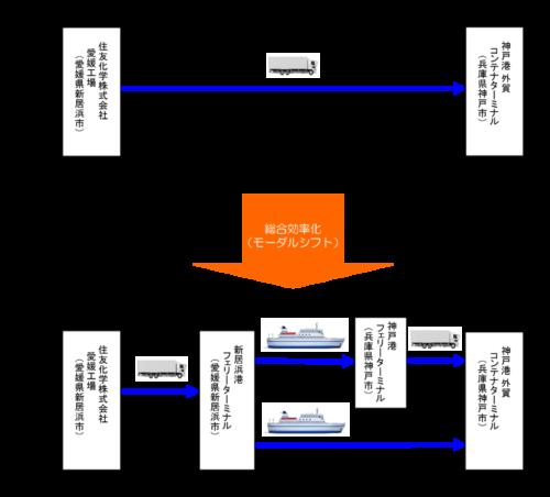 住友倉庫など3社 船舶による国内輸送業務が総合効率化計画に認定