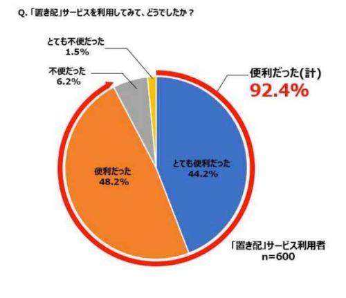 ナスタ 「置き配」利用者実態調査、9割超が「便利」と回答