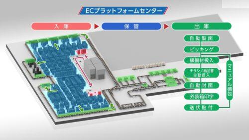 日立物流 ECプラットフォームセンターが埼玉県春日部市で稼働
