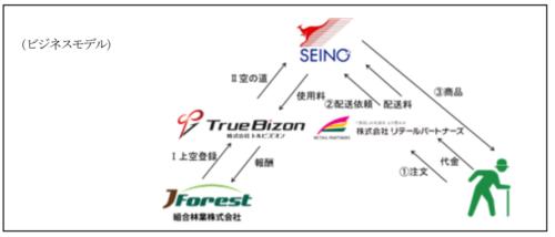 セイノーHD 社会実装プロジェクト立ち上げ、ドローン混載輸送の第1弾