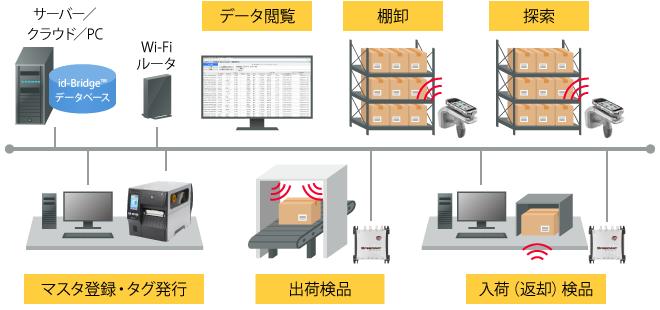 村田製作所 医療材料の物流管理業務向けトライアルサービス開始