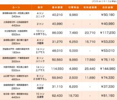 適正運賃算定サイト「BESLOGI.com」 市場動向に連動したリアルな運賃情報