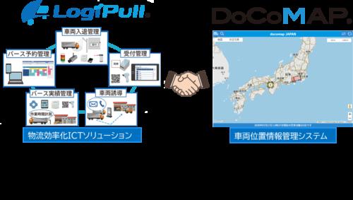 ドコマップジャパン CECと業務提携 バース予約システム「LogiPull」と連携
