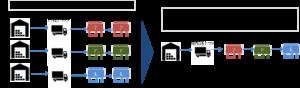 大手コンビニ3社 共同配送の実証実験