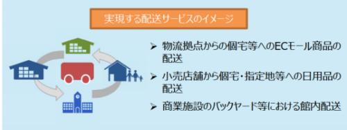 京セラコミュニケーションシステム 公道で無人自動配送実験