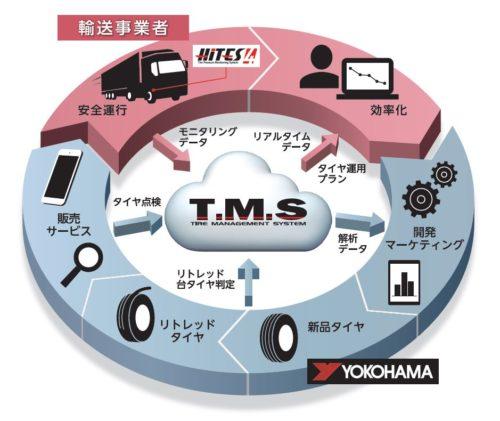 横浜ゴム 次世代タイヤマネジメントシステム「T・M・S」をリニューアル