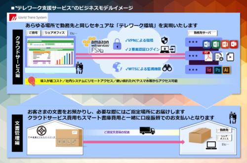 三井倉庫ビジネスパートナーズ ワールドトランスシステムと業務提携