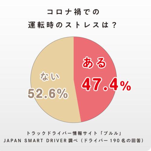 コロナ禍での運転時のストレス トラックドライバー190人が回答 47.4%が「ある」