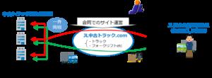 JL連合会 「JL中古トラック.com」利用開始