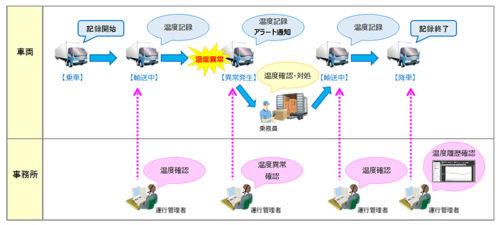 富士通九州システムズ センシングデータ活用で輸送品質の向上
