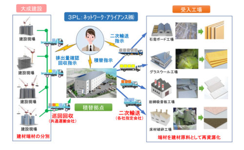 大成建設 端材の効率回収で再資源化を実現