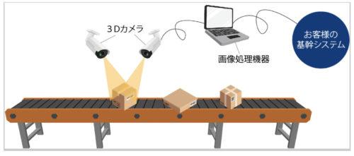 SMITH&LOGISTICS 荷物の大きさを自動で計測するシステム発売