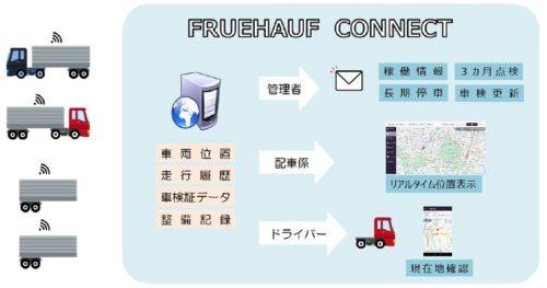 日本フルハーフ IT活用の新サービスを販売開始