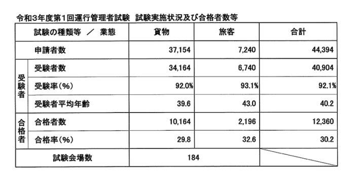 運管試験「貨物」の合格率29.8% 令和3年度第1回